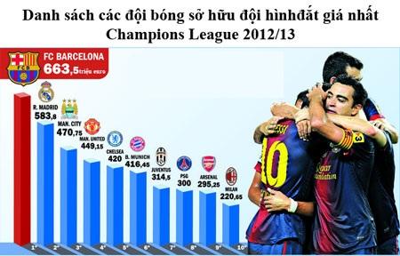 Barcelona sở hữu dàn cầu thủ đắt giá nhất Champions League 2012/13