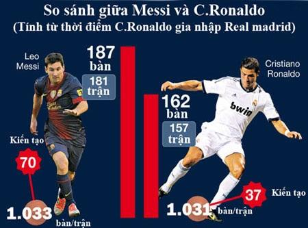 Messi hiệu quả hơn C.Ronaldo trong 3 năm qua