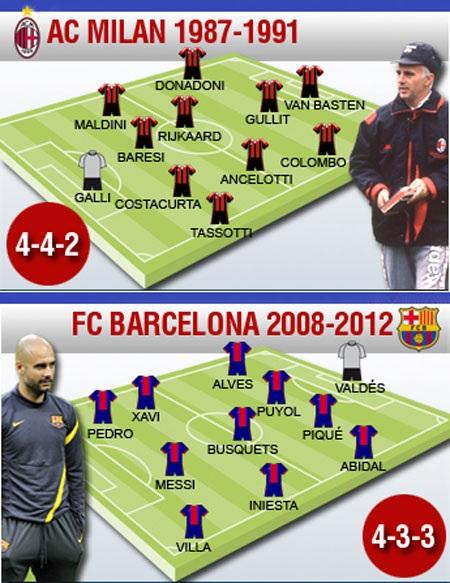 Sacchi và Pep Guardiola từng dẫn dắt những tập thể xuất sắc bậc nhất của bóng đá thế giới