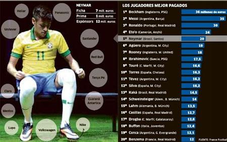 Tiềm năng thương mại của cái tên Neymar thực sự rất lớn