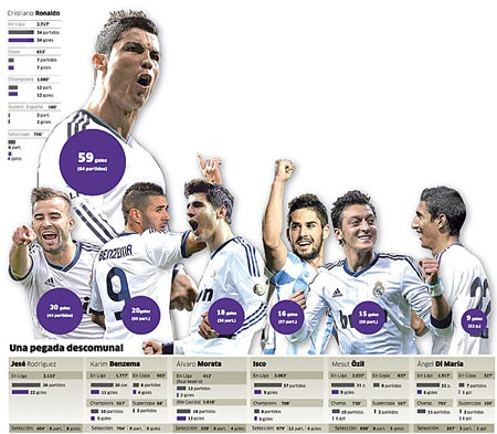 Hàng công hùng hậu của Real Madrid mùa giải tới