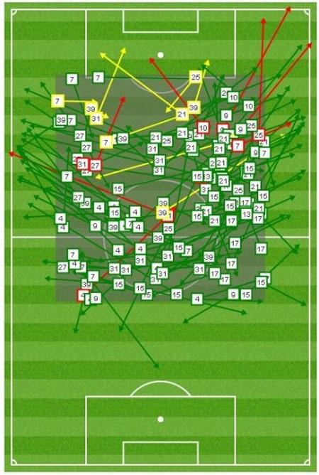 Biểu đồ thống kê tầm hoạt động của các cầu thủ Bayern Munich trong hiệp 1.