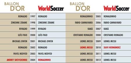 So sách kết quả bình chọn của World Soccer và QBV