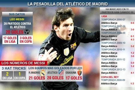 Messi đã từng là cơn ác mộng của Atletico