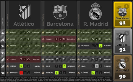 Kịch bản Barca mong chờ nhất cho những vòng đầu hạ màn La Liga 2013-14
