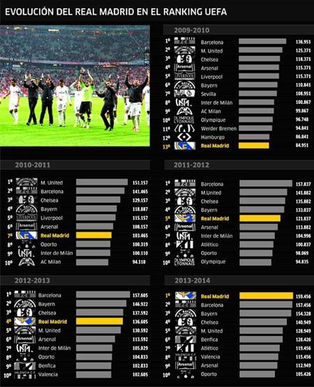 Real Madrid bứt phá ngoạn mục trên BXH UEFA