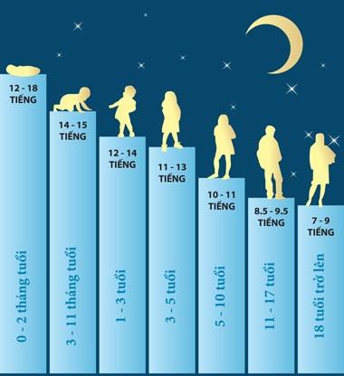 Thời lượng giấc ngủ cần thiết ở từng độ tuổi.