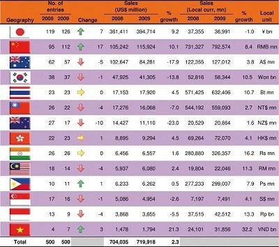 """Thế Giới Di Động """"Top 5 nhà bán lẻ phát triển nhanh nhất Châu Á - Thái Bình Dương"""" - 1"""