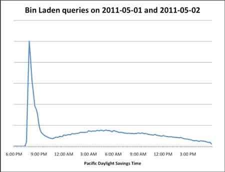 """Google tăng 1 triệu % lượt tìm kiếm """"Bin Laden"""" trong 1 tiếng - 1"""