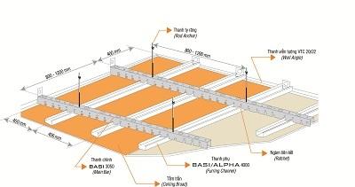 Trần thạch cao vĩnh tường - thẩm mỹ, chất lượng và an toàn - 2