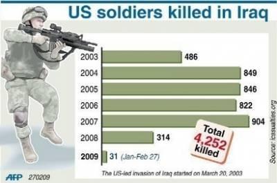 Kế hoạch rút quân khỏi Iraq của Obama: Những câu hỏi lớn - 2