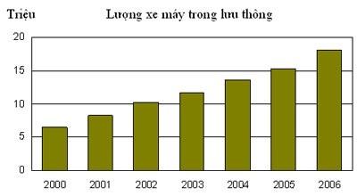 Liệu Việt Nam có đang bị quá tải về xe máy? - 1