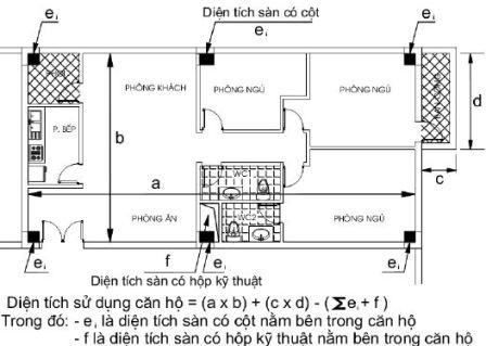 Sơ đồ hướng dẫn chi tiết các phần được tính vào diện tích căn hộ và các phần không được tính (
