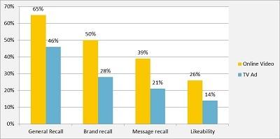So sánh hiệu quả quảng cáo TVC và TVC online.