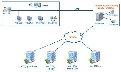 Giải pháp văn phòng điện tử PortalOffice 7