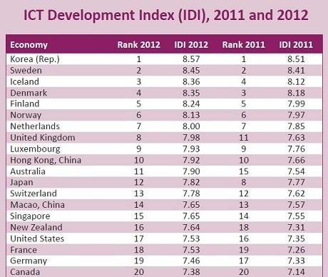 Chỉ số phát triển ICT 2011 và 2012 của ITU.