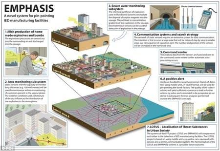 Cơ chế hoạt động của hệ thống EMPHASIS. (Ảnh: Daily Mail)