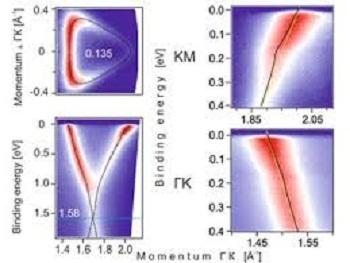 Chế tạo ra graphene siêu dẫn