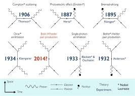 Các lý thuyết mô tả mối tương tác ánh sáng và vật chất.