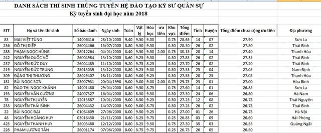 Top 15 thí sinh đạt điểm thi cao nhất vào Học viện Kỹ thuật quân sự 2018. Em Mai Việt Tùng – Sơn La, xếp thứ nhất với 27,9 điểm (chưa cộng ưu tiên).
