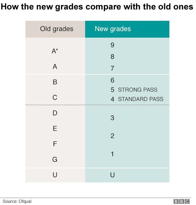 Với cách tính điểm mới, học sinh ở Anh khó đạt được điểm tối đa, 9 điểm, hơn là mức A*, tương đương với điểm 8 và 9, theo cách tính của những năm trước.
