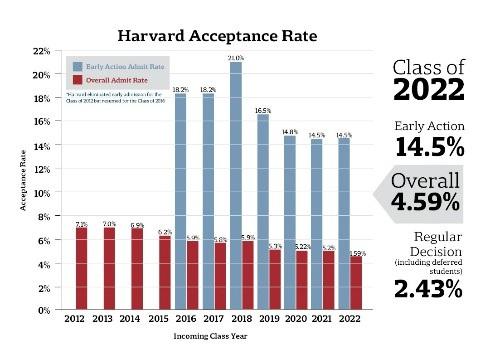Tỷ lệ trúng tuyển Harvard từ khóa 2012 đến 2022 liên tục giảm.