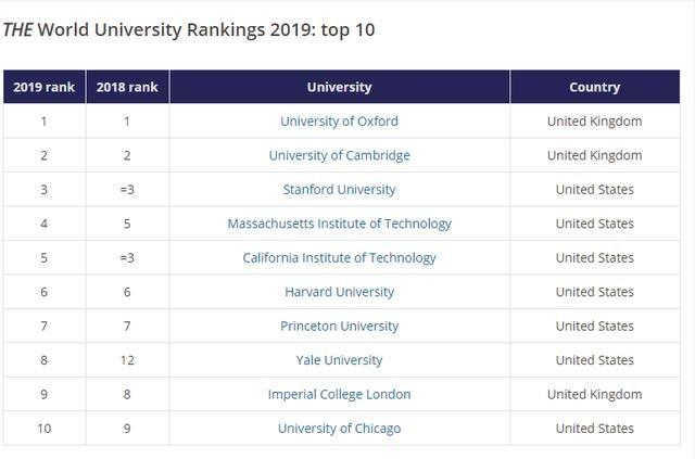 Top 10 đại học tốt nhất thế giới theo bảng xếp hạng THE 2019. (Ảnh: THE)