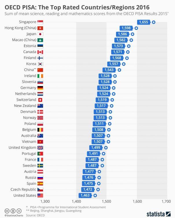 Singapore là nước có học sinh đạt kết quả thi cao nhất trong bảng xếp hạng giáo dục quốc tế, đứng đầu bảng xếp hạng giáo dục toàn cầu PISA 2016 (Ảnh: Statista).