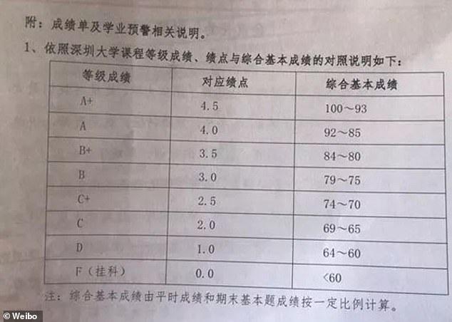 Bảng điểm của sinh viên được gửi thẳng cho phụ huynh.