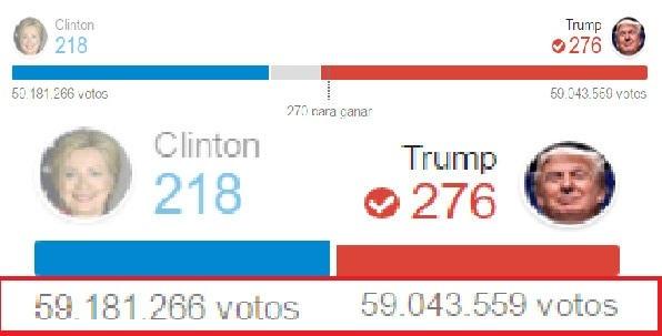 Bà Hillary Clinton thất bại trước Donald Trump dù có số phiếu bầu phổ thông cao hơn