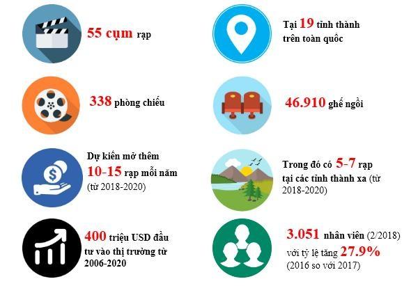 Những con số biết nói về CGV tại Việt Nam - 1