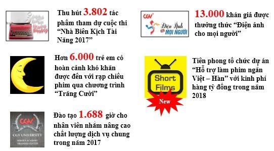 Những con số biết nói về CGV tại Việt Nam - 4