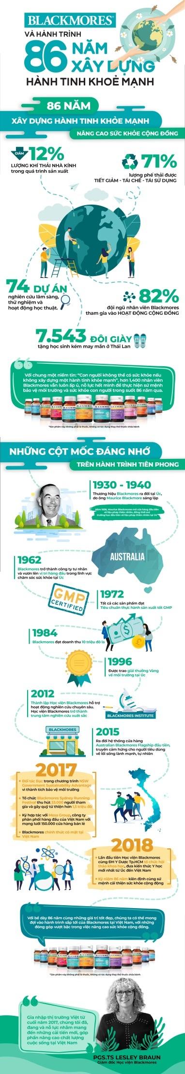 86 năm nâng cao sức khỏe cộng đồng bằng giải pháp từ thiên nhiên - 1