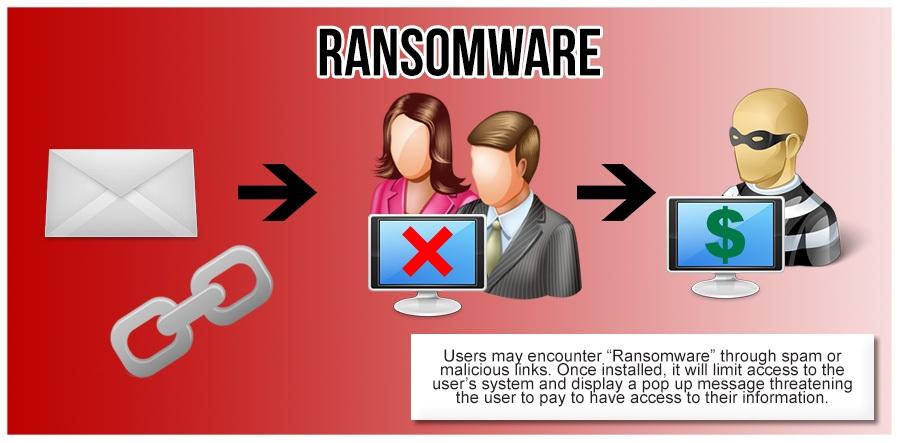 Ransomware nguy hiểm như thế nào?