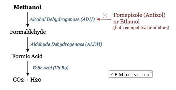 Các cách giải độc rượu methanol hiệu quả - Ảnh 2.