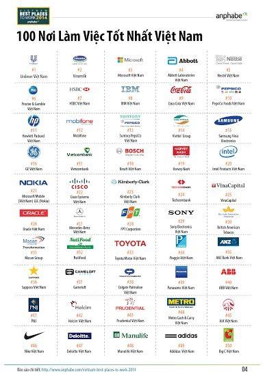 Chỉ có 20 doanh nghiệp nội trong Top 100