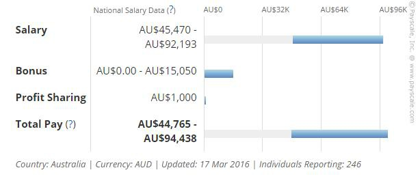 Du lịch khách sạn – Ngành học mũi nhọn cho cơ hội việc làm cao và định cư cao tại Australia - 4