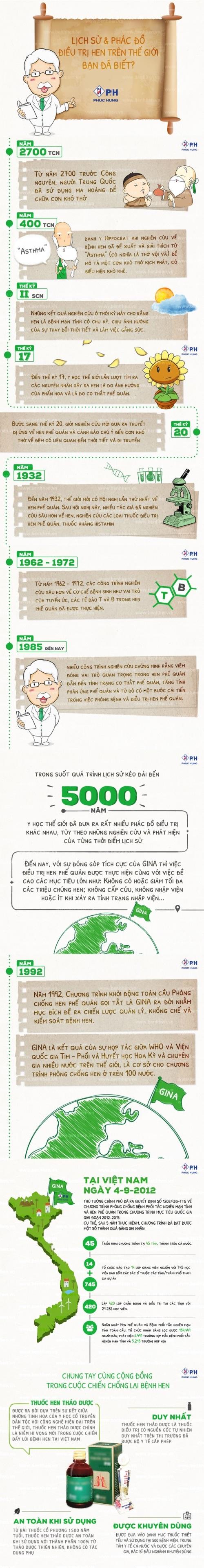 Lịch sử & phác đồ điều trị hen phế quản trên thế giới, bạn đã biết? - 1