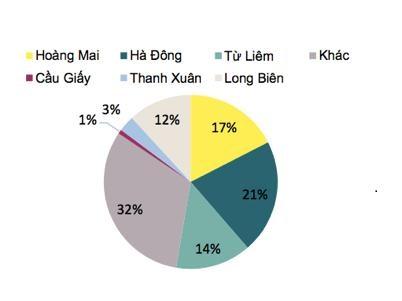 Nguồn cung biệt thự/liền kề theo quận tại Hà Nội – Báo cáo Q2/2017 – Savills