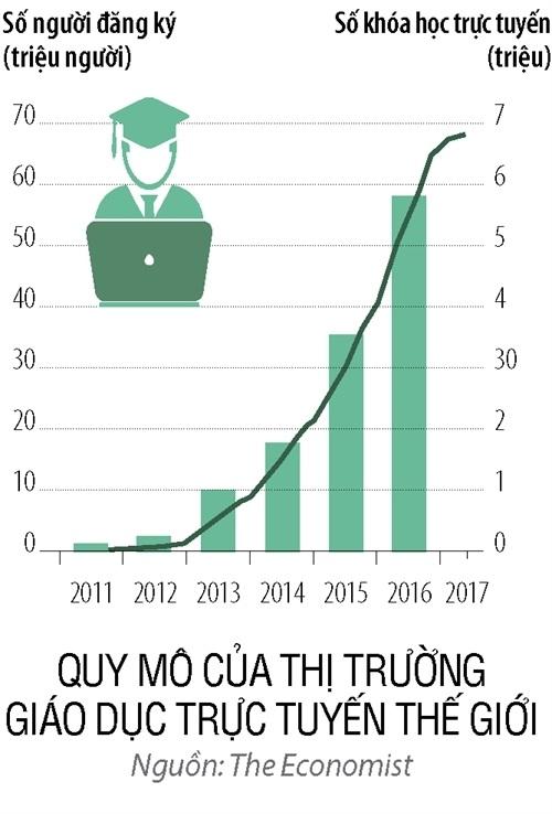 """Quy mô của thị trường giáo dục trực tuyến thế giới đang tăng trưởng """"chóng mặt"""" trong vài năm trở lại đây"""