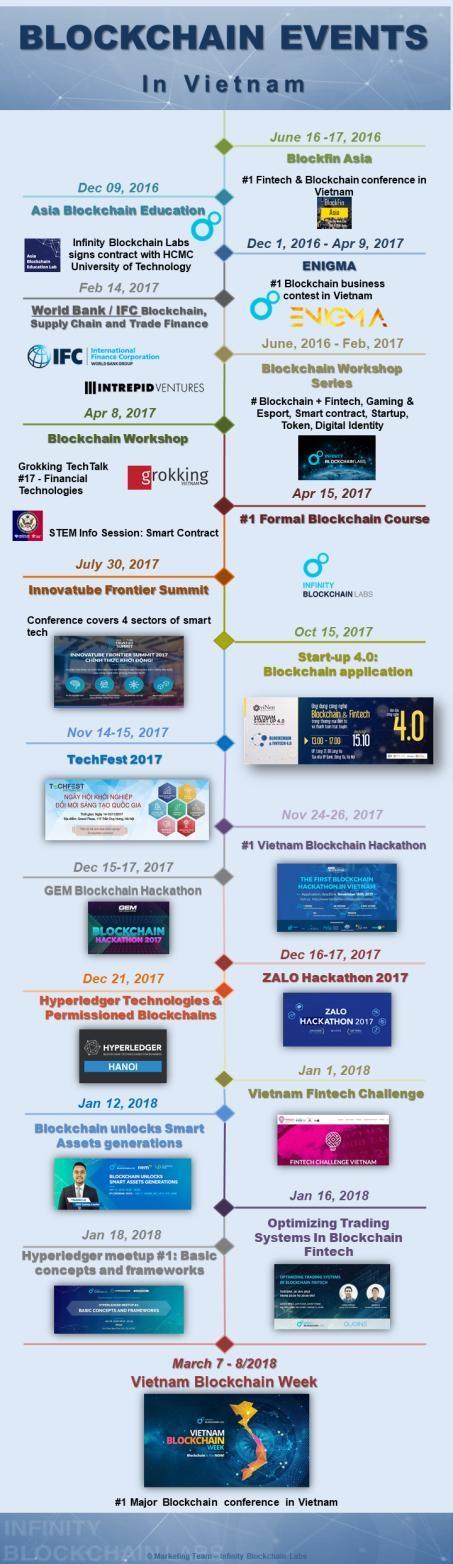 Việt Nam - điểm đến tiềm năng của công nghệ blockchain toàn cầu - 1