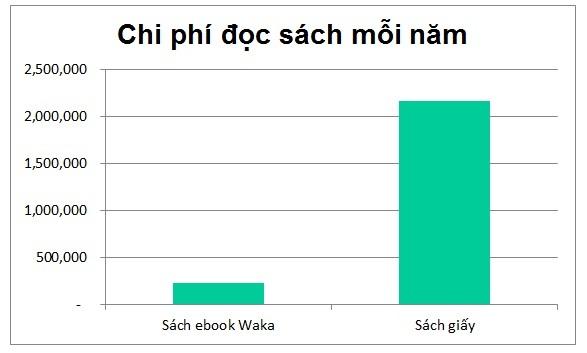 Biểu đồ so sánh chi phí đọc sách giấy và ebook trên Waka mỗi năm