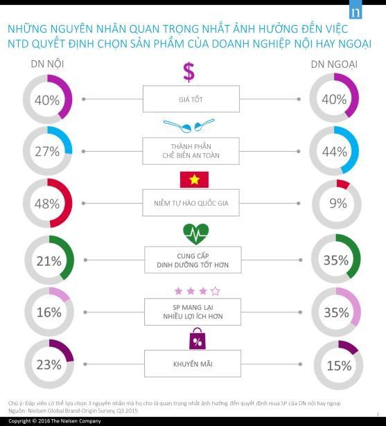 Báo cáo toàn cầu về Nguồn gốc quốc gia của các Nhãn hàng được công bố năm 2016 bởi Nielsen.