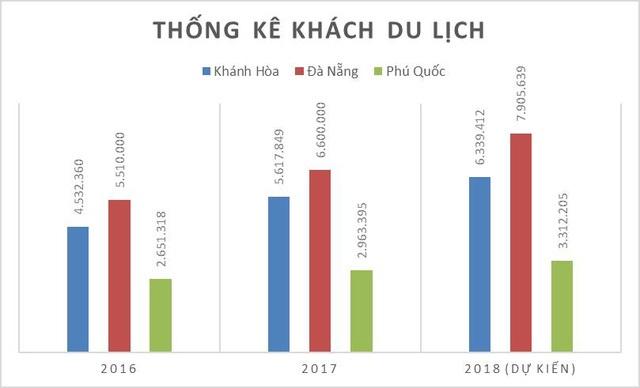 Thống kê du lịch Khánh Hòa, Đà Nẵng, Phú Quốc