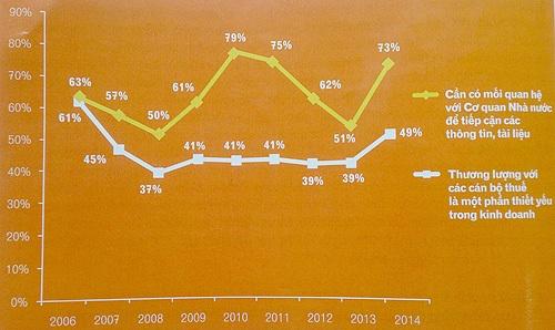 Kết quả khảo sát trong PCI 2014 của VCCI