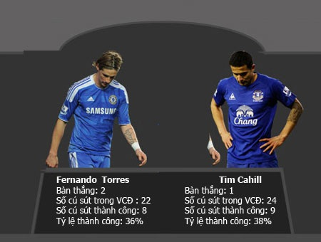 Những tiền đạo tồi nhất Premier League mùa này - 2