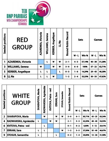 Lịch thi đấu TEB BNP PARIBAS WTA CHAMPIONSHIPS
