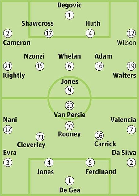 Bảng xếp hạng Premier League 2012/13