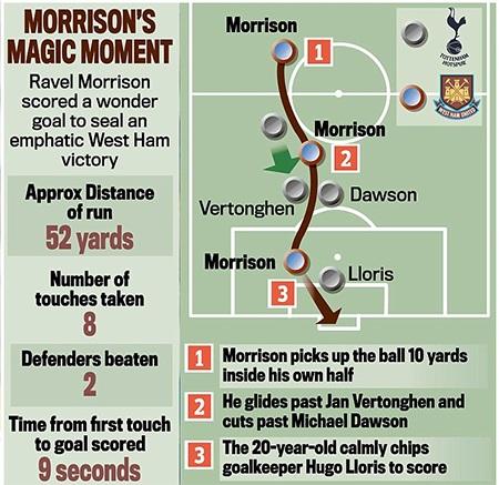Mô tả bàn thắng của Morrison