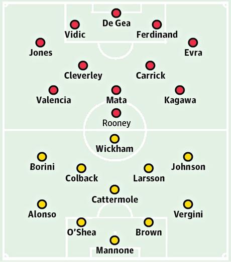 Bảng xếp hạng Premier League 2013/14